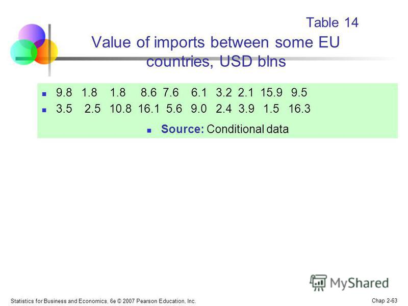 Statistics for Business and Economics, 6e © 2007 Pearson Education, Inc. Chap 2-63 Table 14 Value of imports between some EU countries, USD blns 9.8 1.8 1.8 8.6 7.6 6.1 3.2 2.1 15.9 9.5 3.5 2.5 10.8 16.1 5.6 9.0 2.4 3.9 1.5 16.3 Source: Conditional d