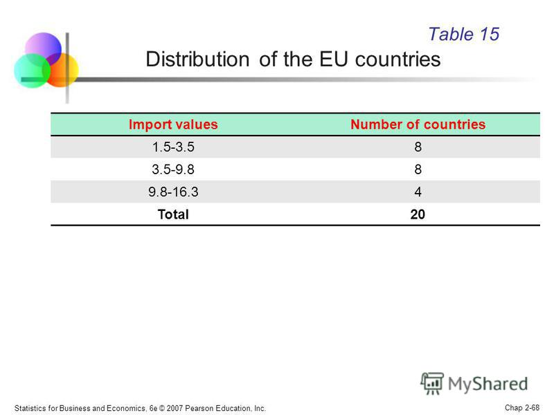 Statistics for Business and Economics, 6e © 2007 Pearson Education, Inc. Chap 2-68 Table 15 Distribution of the EU countries Import valuesNumber of countries 1.5-3.58 3.5-9.88 9.8-16.34 Total20
