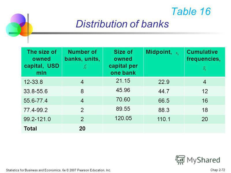 Statistics for Business and Economics, 6e © 2007 Pearson Education, Inc. Chap 2-72 Table 16 Distribution of banks The size of owned capital, USD mln Number of banks, units, Size of owned capital per one bank Midpoint,Cumulative frequencies, 12-33.84