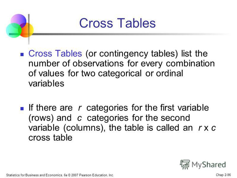 Statistics for Business and Economics, 6e © 2007 Pearson Education, Inc. Chap 2-96 Cross Tables Cross Tables (or contingency tables) list the number of observations for every combination of values for two categorical or ordinal variables If there are