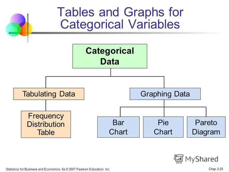 Statistics for Business and Economics, 6e © 2007 Pearson Education, Inc. Chap 2-25 Tables and Graphs for Categorical Variables Categorical Data Graphing Data Pie Chart Pareto Diagram Bar Chart Frequency Distribution Table Tabulating Data