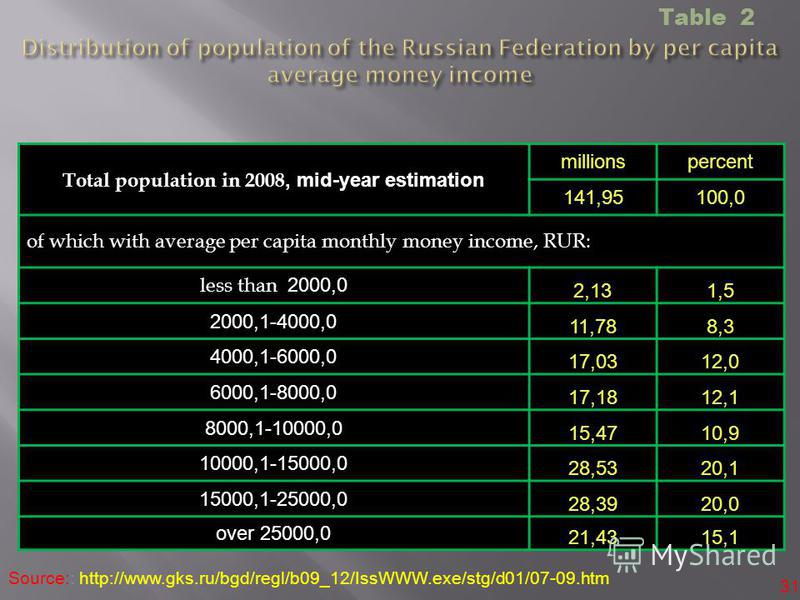 31 Source:: http://www.gks.ru/bgd/regl/b09_12/IssWWW.exe/stg/d01/07-09.htm Total population in 2008, mid-year estimation millionspercent 141,95100,0 of which with average per capita monthly money income, RUR: less than 2000,0 2,131,51,5 2000,1-4000,0