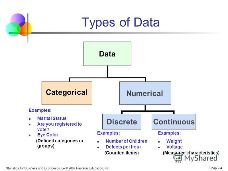 Statistics for Business and Economics, 6e © 2007 Pearson Education, Inc. Chap 2-4 Types of Data Data CategoricalNumerical DiscreteContinuous Examples: Marital Status Are you registered to vote? Eye Color (Defined categories or groups) Examples: Numbe