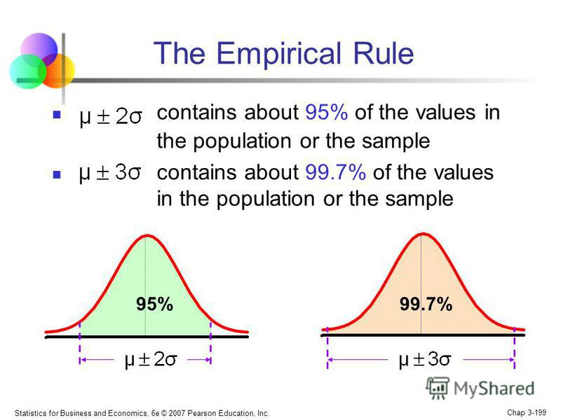 Statistics for Business and Economics, 6e © 2007 Pearson Education, Inc. Chap 3-198 If the data distribution is bell-shaped, then the interval: contains about 68% of the values in the population or the sample The Empirical Rule 68%