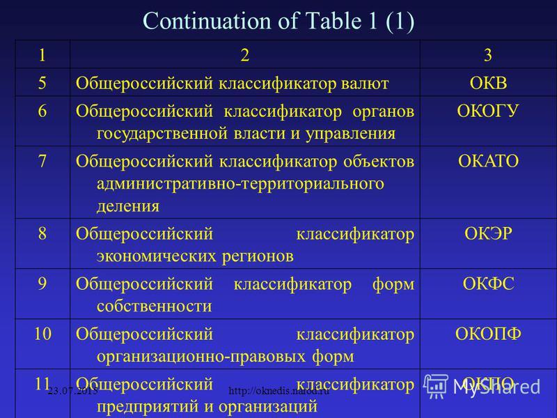 Table 1: п/ п Наименование классификатораУсловное обозначен ие 123 1Общероссийский классификатор информации об общероссийских классификаторах ОКОК 2Общероссийский классификатор управленческой документации ОКУД 3Общероссийский классификатор единиц изм