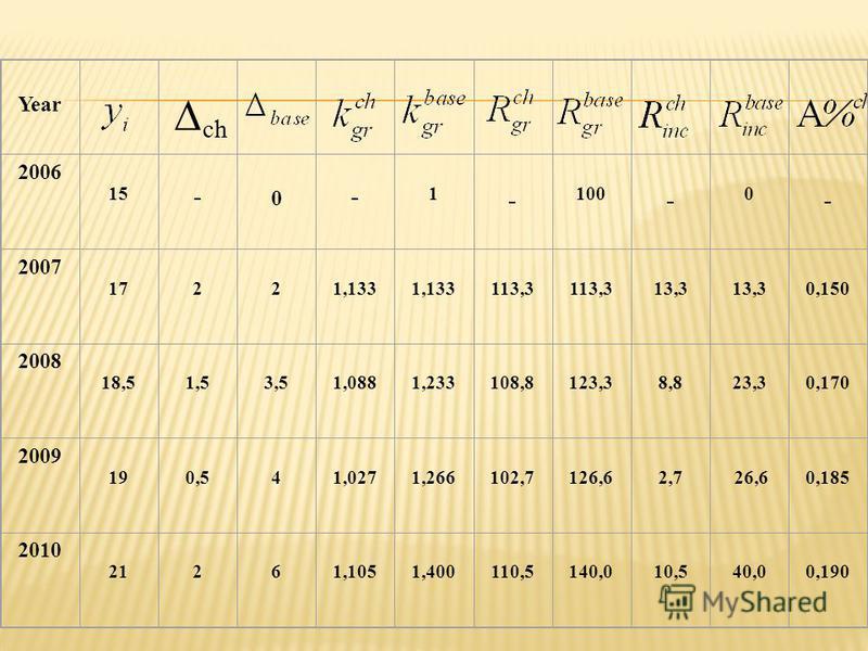 Year 2006 15 - 0 - 1 - 100 - 0 - 2007 17221,133 113,3 13,3 0,150 2008 18,51,53,51,0881,233108,8123,38,823,30,170 2009 190,541,0271,266102,7126,62,7 26,60,185 2010 21261,1051,400110,5140,010,540,00,190 ch