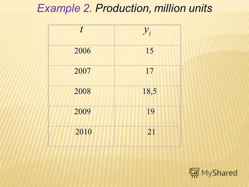 Example 2. Production, million units tyiyi 2006 15 2007 17 2008 18,5 2009 19 2010 21
