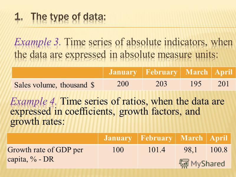 JanuaryFebruary MarchApril Sales volume, thousand $ 200203195201 JanuaryFebruary MarchApril Growth rate of GDP per capita, % - DR 100101.498,1100.8