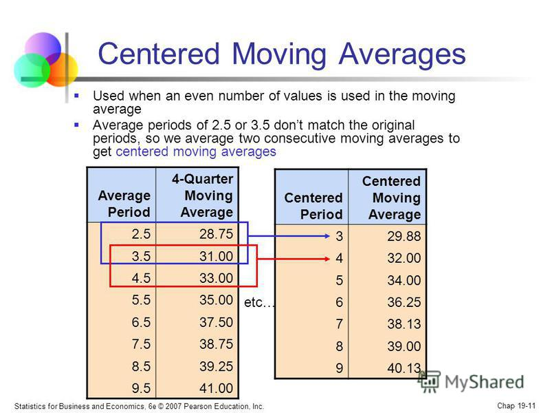 Statistics for Business and Economics, 6e © 2007 Pearson Education, Inc. Chap 19-11 Centered Moving Averages Used when an even number of values is used in the moving average Average periods of 2.5 or 3.5 dont match the original periods, so we average