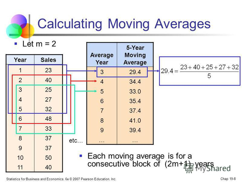 Statistics for Business and Economics, 6e © 2007 Pearson Education, Inc. Chap 19-8 Calculating Moving Averages Each moving average is for a consecutive block of (2m+1) years YearSales 123 240 325 427 532 648 733 837 9 1050 1140 Average Year 5-Year Mo