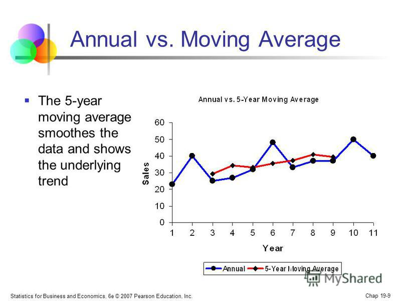 Statistics for Business and Economics, 6e © 2007 Pearson Education, Inc. Chap 19-9 Annual vs. Moving Average The 5-year moving average smoothes the data and shows the underlying trend