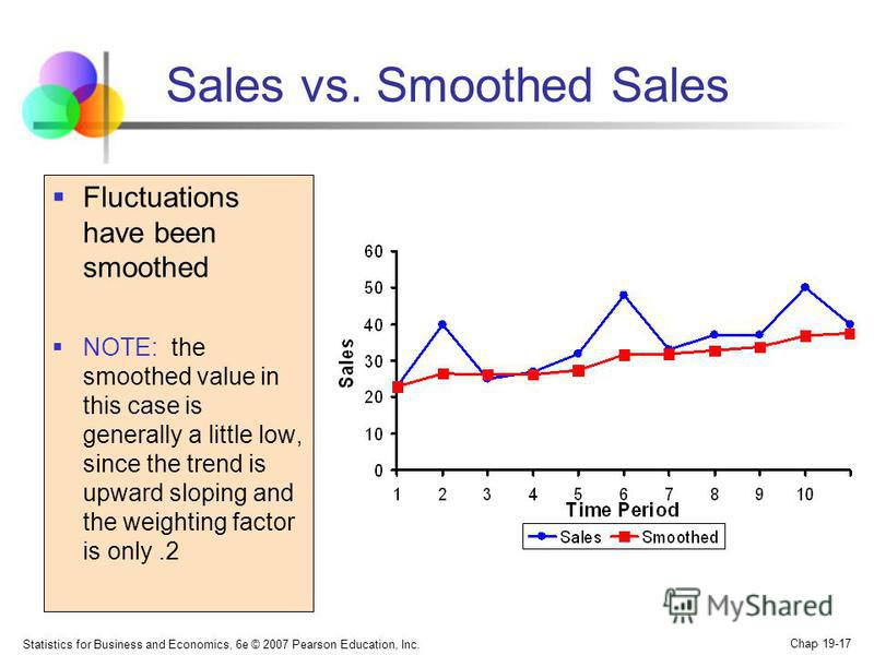 Statistics for Business and Economics, 6e © 2007 Pearson Education, Inc. Chap 19-17 Sales vs. Smoothed Sales Fluctuations have been smoothed NOTE: the smoothed value in this case is generally a little low, since the trend is upward sloping and the we