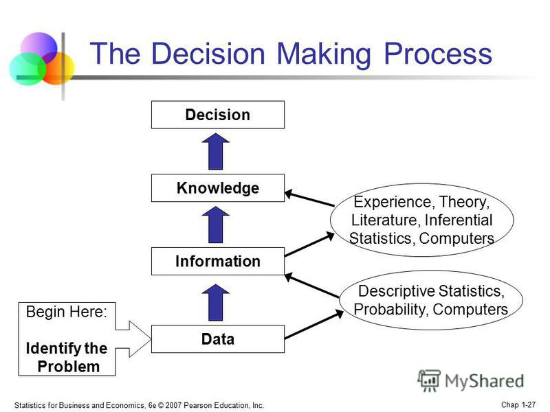 Statistics for Business and Economics, 6e © 2007 Pearson Education, Inc. Chap 1-27 The Decision Making Process Begin Here: Identify the Problem Data Information Knowledge Decision Descriptive Statistics, Probability, Computers Experience, Theory, Lit