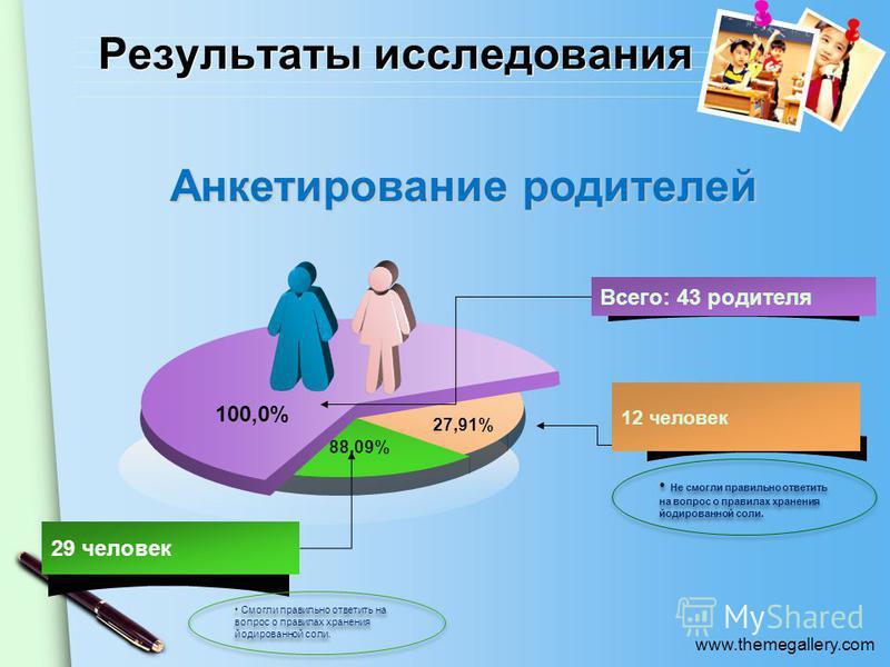 www.themegallery.com Результаты исследования 70 % 27,91% 88.09% Анкетирование родителей Анкетирование родителей Всего: 43 родителя 12 человек 29 человек 100,0% Смогли правильно ответить на вопрос о правилах хранения йодированной соли. Не смогли прави