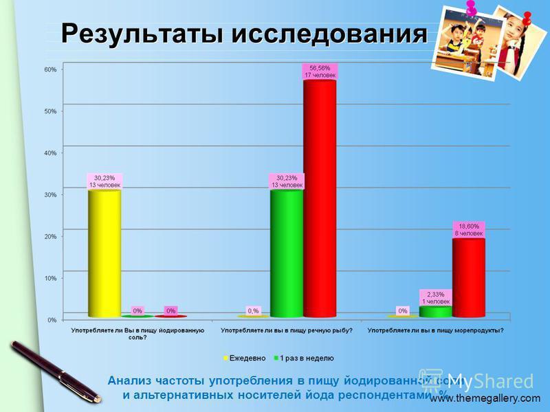 www.themegallery.com Результаты исследования Анализ частоты употребления в пищу йодированной соли и альтернативных носителей йода респондентами, %