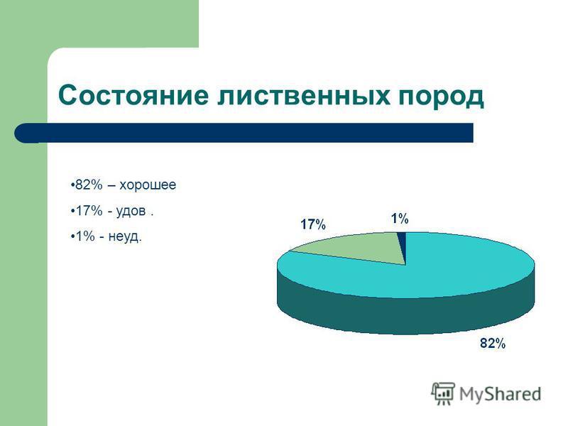 Состояние лиственных пород 82% – хорошее 17% - удов. 1% - неуд.