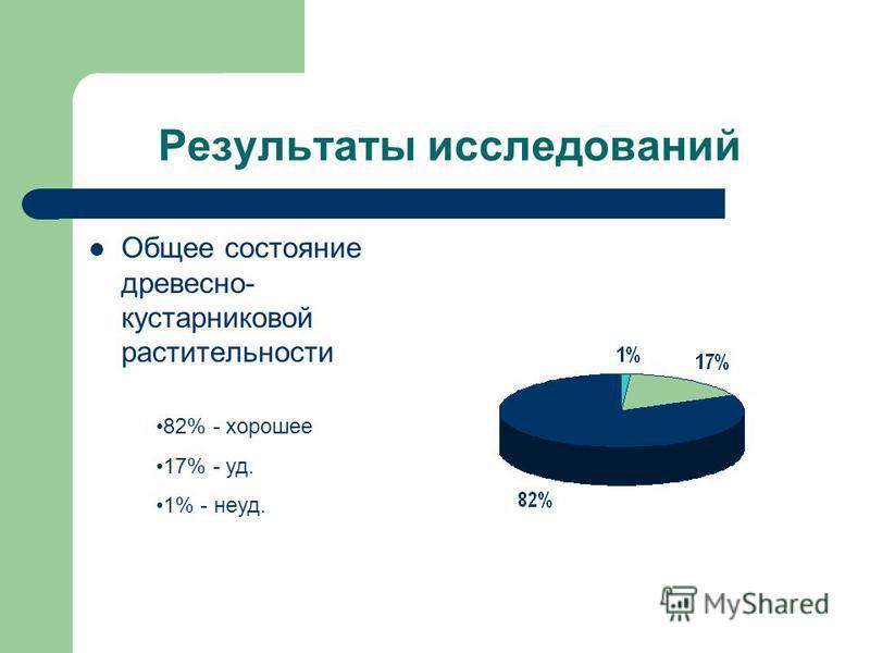Результаты исследований Общее состояние древесно- кустарниковой растительности 82% - хорошее 17% - уд. 1% - неуд.