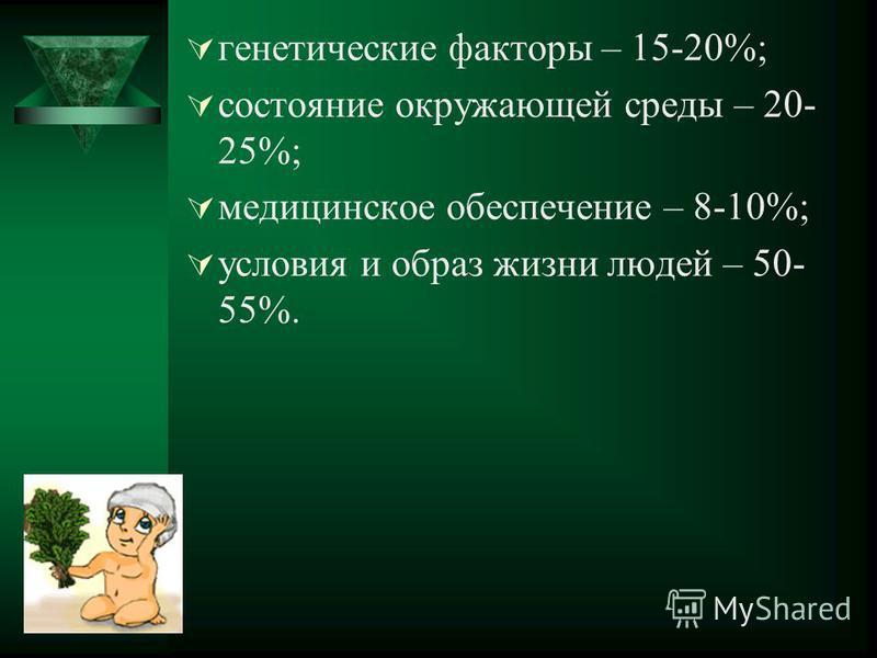 генетические факторы – 15-20%; состояние окружающей среды – 20- 25%; медицинское обеспечение – 8-10%; условия и образ жизни людей – 50- 55%.