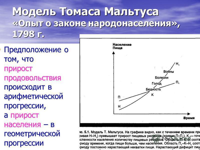 Модель Томаса Мальтуса «Опыт о законе народонаселения», 1798 г. Предположение о том, что прирост продовольствия происходит в арифметической прогрессии, а прирост населения – в геометрической прогрессии Предположение о том, что прирост продовольствия