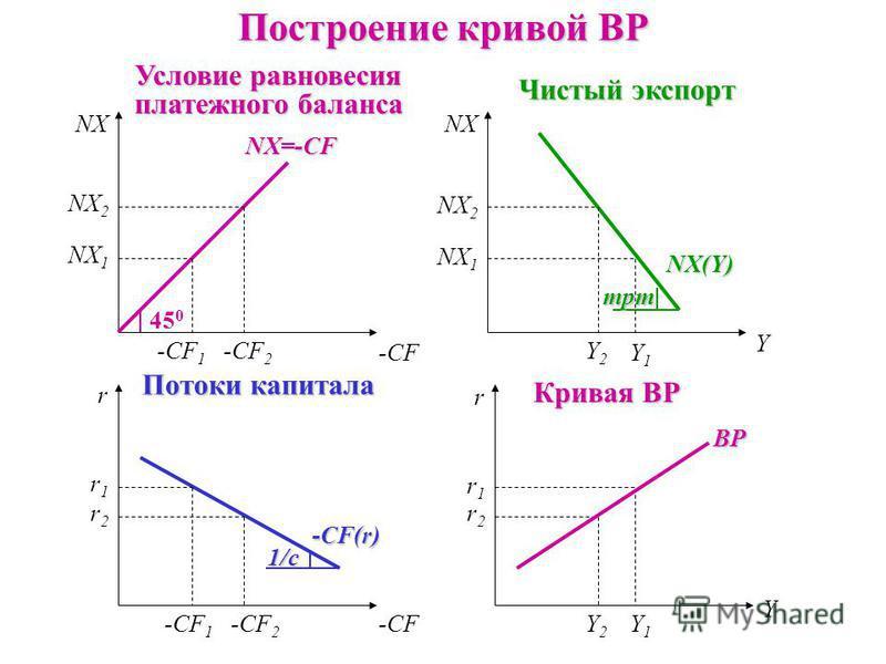 Построение кривой ВР Условие равновесия платежного баланса Чистый экспорт Потоки капитала Кривая ВР 45 0 NX=-CF mpm NX(Y) NX Y Y -CF NX r r ВР -CF 1 -CF 2 -CF 1 r1r1 r2r2 r1r1 r2r2 -CF(r) NX 2 NX 1 NX 2 NX 1 Y2Y2 Y1Y1 Y2Y2 Y1Y1 1/c