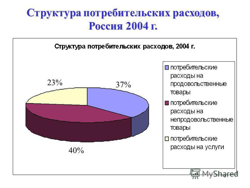 17 37% 23% 40% Структура потребительских расходов, Россия 2004 г.