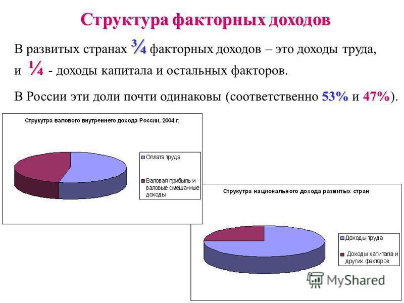 33 Структура факторных доходов ¾ В развитых странах ¾ факторных доходов – это доходы труда, ¼ и ¼ - доходы капитала и остальных факторов. 53%47% В России эти доли почти одинаковы (соответственно 53% и 47%).