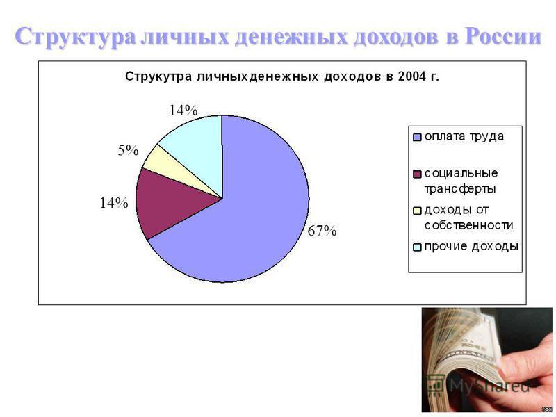 43 Структура личных денежных доходов в России 67% 14% 5% 14%