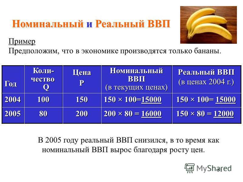 51 Пример Предположим, что в экономике производятся только бананы. Год Коли- Коли- чество чество Q QЦенаP Номинальный ВВП (в текущих ценах) Реальный ВВП (в ценах 2004 г.) 2004 100150 150 × 100=15000 150 × 100= 15000 150 × 100= 15000 2005 80200 200 ×