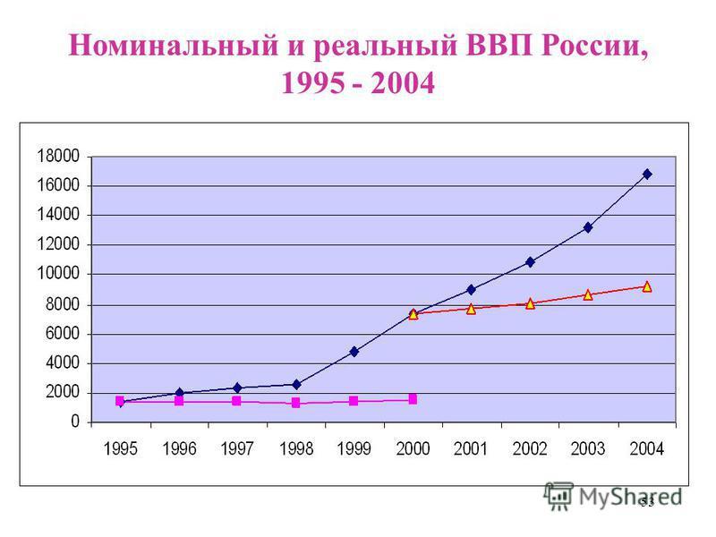 53 Номинальный и реальный ВВП России, 1995 - 2004