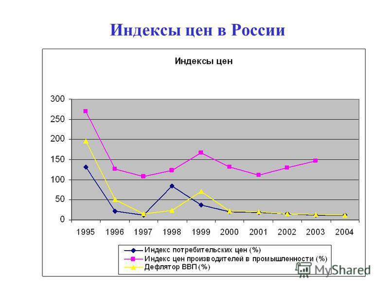 55 Индексы цен в России