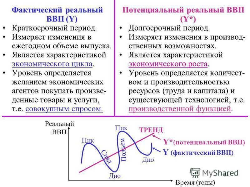 64 Фактический реальный ВВП (Y) Краткосрочный период. Измеряет изменения в ежегодном объеме выпуска. Является характеристикой экономического цикла. Уровень определяется желанием экономических агентов покупать произведенные товары и услуги, т.е. совок