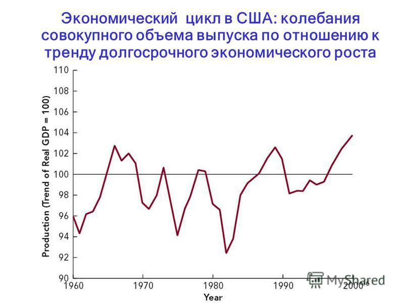 66 Экономический цикл в США: колебания совокупного объема выпуска по отношению к тренду долгосрочного экономического роста
