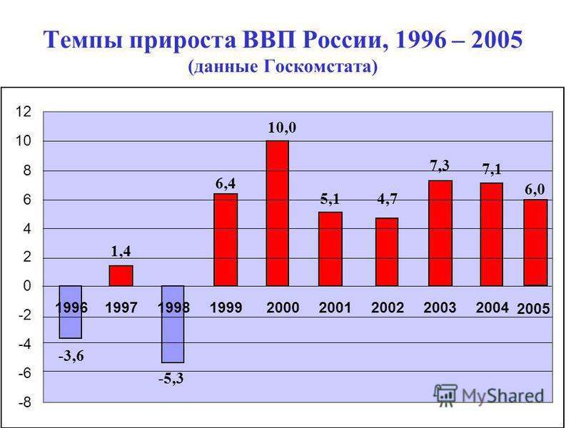 70 Темпы прироста ВВП России, 1996 – 2005 (данные Госкомстата) -8 -6 -4 -2 0 2 4 6 8 10 12 199619971998199920002001200220032004 -3,6 1,4 -5,3 4,7 7,3 7,1 5,1 10,0 6,4 2005 6,0