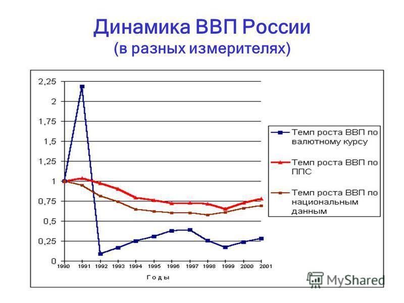 71 Динамика ВВП России (в разных измерителях)