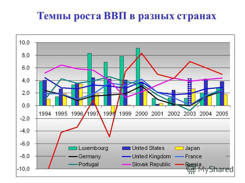 72 Темпы роста ВВП в разных странах