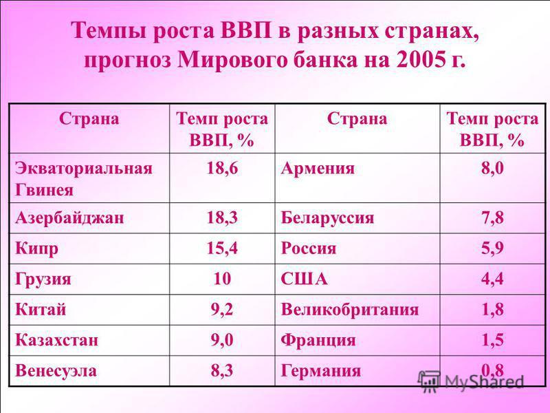 73 Темпы роста ВВП в разных странах, прогноз Мирового банка на 2005 г. Страна Темп роста ВВП, % Страна Темп роста ВВП, % Экваториальная Гвинея 18,6Армения 8,0 Азербайджан 18,3Беларуссия 7,8 Кипр 15,4Россия 5,9 Грузия 10США4,4 Китай 9,2Великобритания