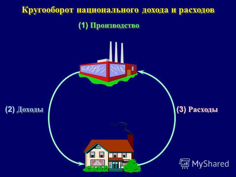 8 Кругооборот национального дохода и расходов Производство (1) Производство Доходы (2) Доходы (3) Расходы