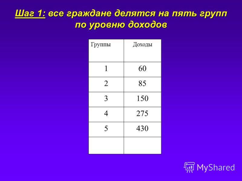 Группы Доходы 160 285 3150 4275 5430 Шаг 1: все граждане делятся на пять групп по уровню доходов