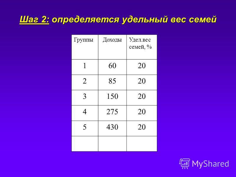 Шаг 2: определяется удельный вес семей Группы ДоходыУдел.вес семей, % 16020 28520 315020 427520 543020
