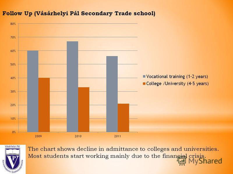 Follow Up (Vásárhelyi Pál Secondary Trade school) The chart shows decline in admittance to colleges and universities. Most students start working mainly due to the financial crisis.
