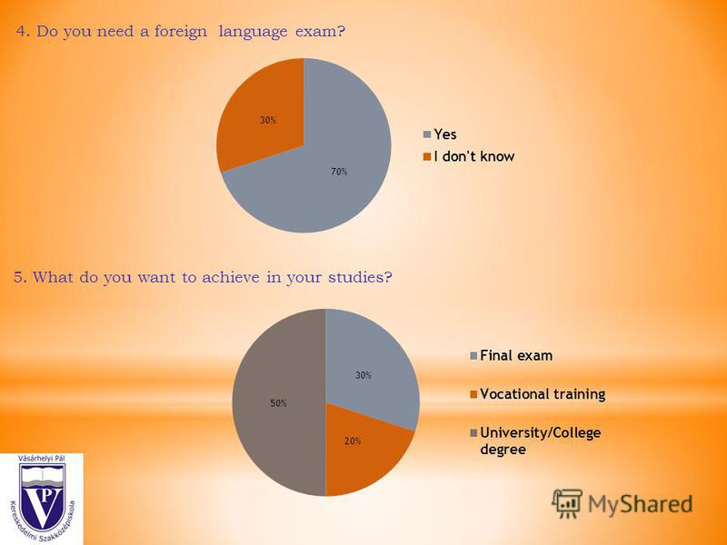 4. Do you need a foreign language exam? 5. What do you want to achieve in your studies?
