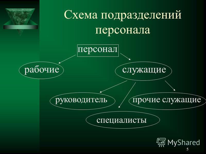 5 Схема подразделений персонала персонал рабочие служащие руководитель специалисты прочие служащие