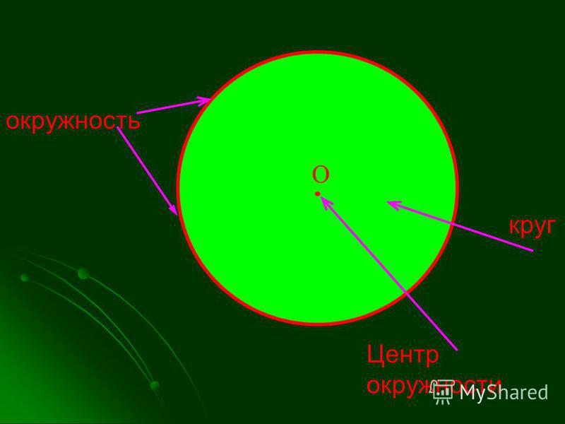 окружность круг Центр окружности О