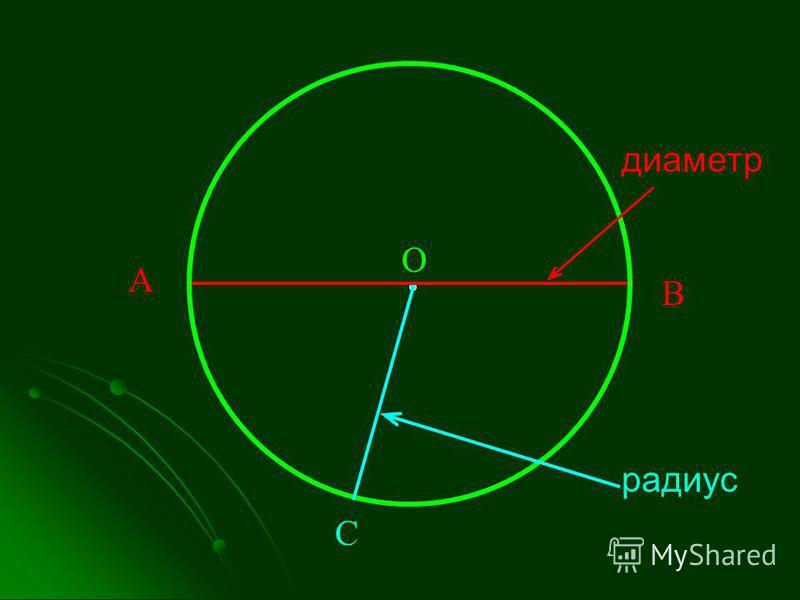 диаметр радиус О С А В