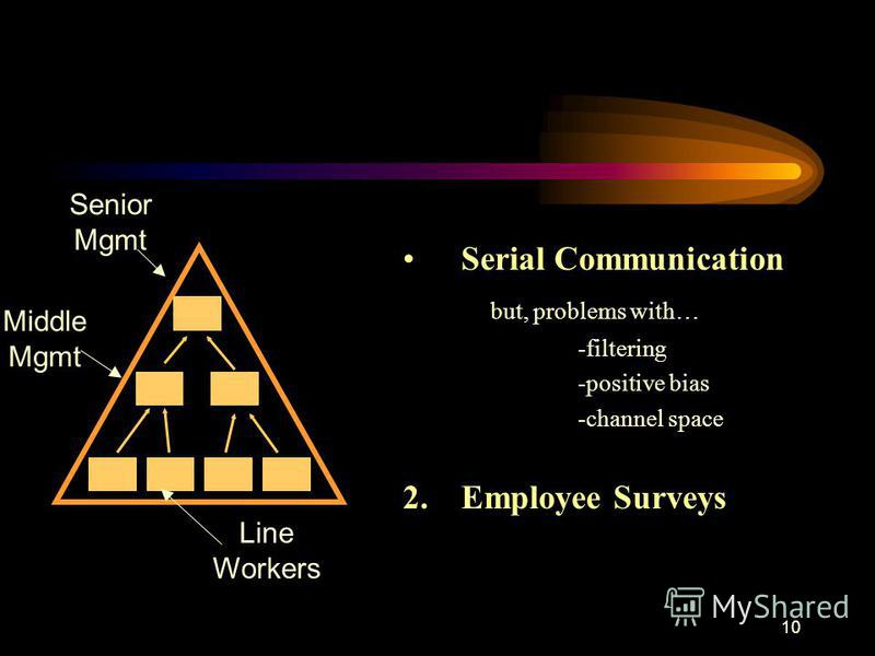 10 Senior Mgmt Middle Mgmt Line Workers Serial Communication but, problems with… -filtering -positive bias -channel space 2. Employee Surveys