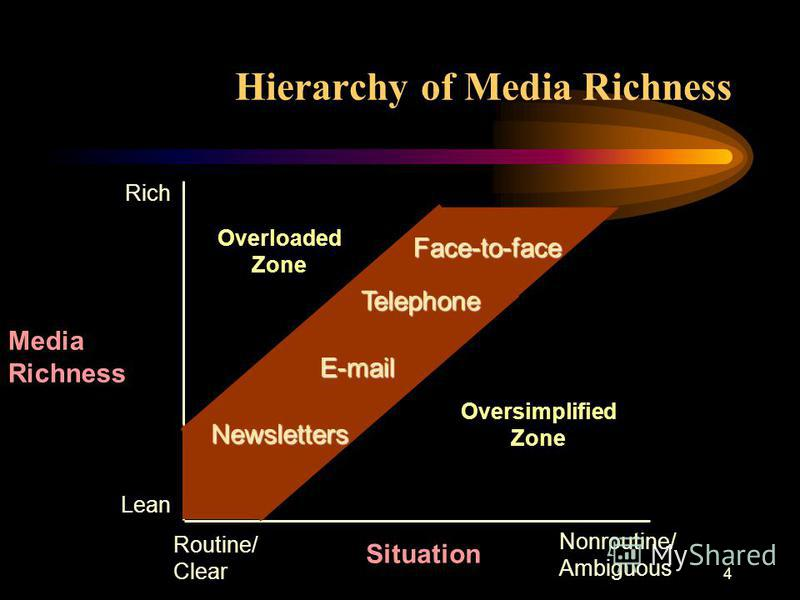 4 Media Richness Face-to-face Telephone E-mail Newsletters Oversimplified Zone Overloaded Zone Routine/ Clear Nonroutine/ Ambiguous Rich Lean Situation Hierarchy of Media Richness
