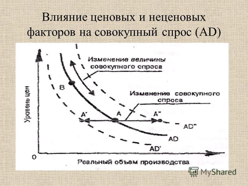 Влияние ценовых и неценовых факторов на совокупный спрос (AD)