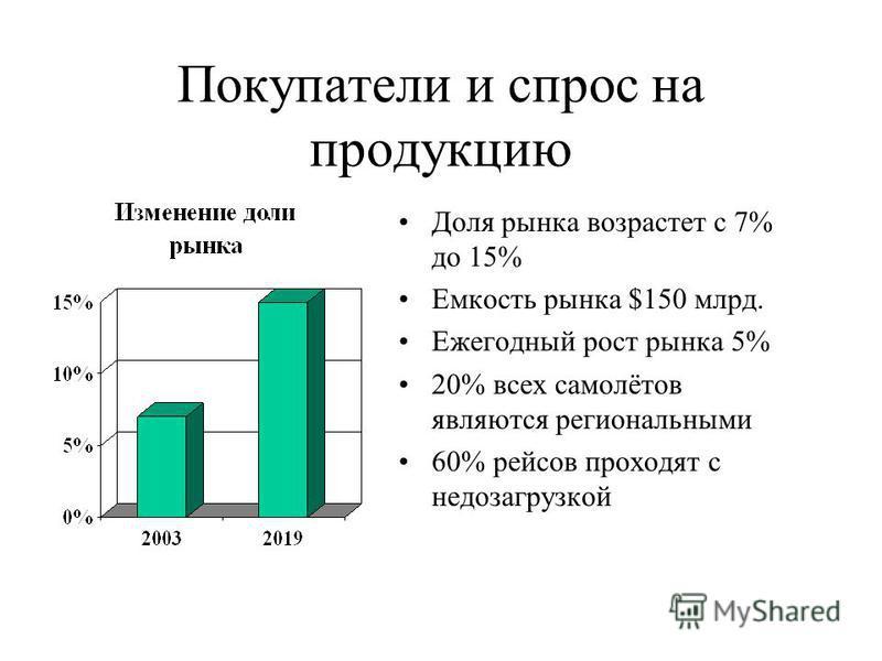 Покупатели и спрос на продукцию Доля рынка возрастет с 7% до 15% Емкость рынка $150 млрд. Ежегодный рост рынка 5% 20% всех самолётов являются региональными 60% рейсов проходят с недозагрузкой