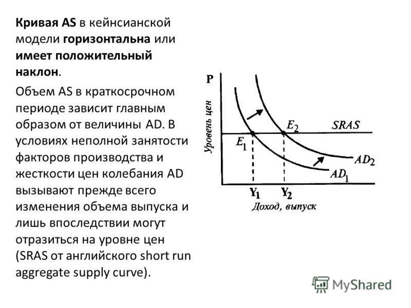 Кривая AS в кейнсианской модели горизонтальна или имеет положительный наклон. Объем AS в краткосрочном периоде зависит главным образом от величины AD. В условиях неполной занятости факторов производства и жесткости цен колебания AD вызывают прежде вс