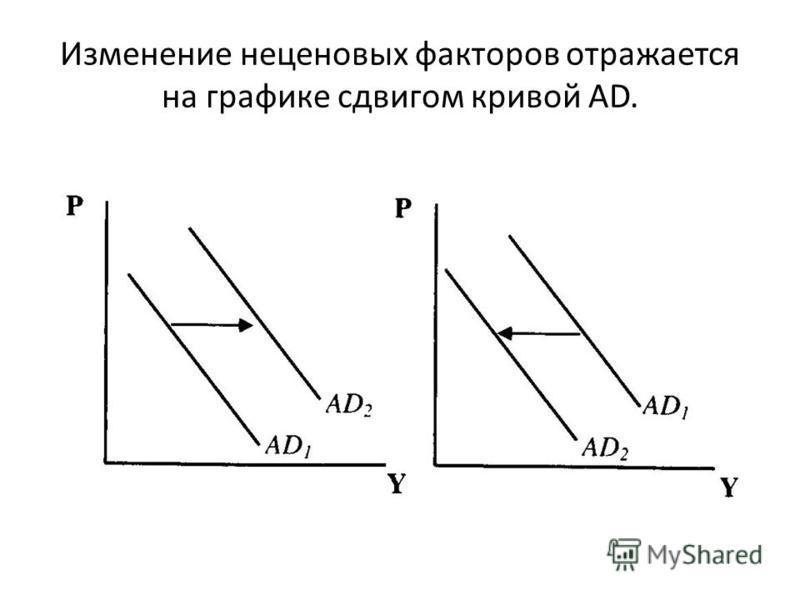 Изменение неценовых факторов отражается на графике сдвигом кривой AD.